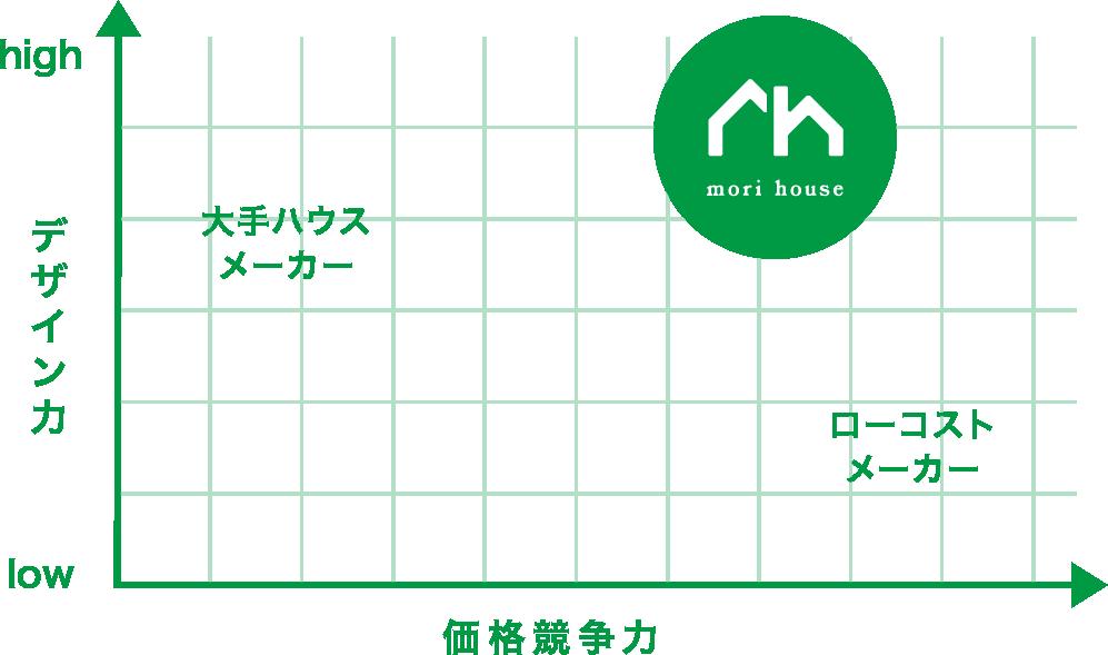 杜ハウスの価格競争力